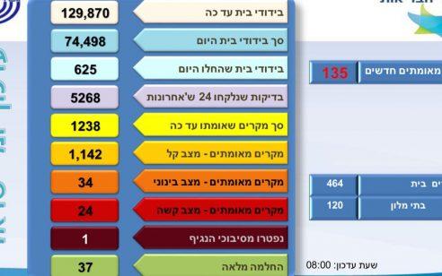 משרד הבריאות: עלה ל-1238 מספר הנדבקים בקורונה, 24 במצב קשה
