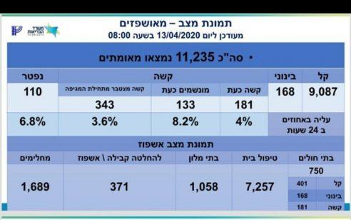 מספר הנדבקים בקורונה עומד על 11,235, מתוכם 181 במצב קשה