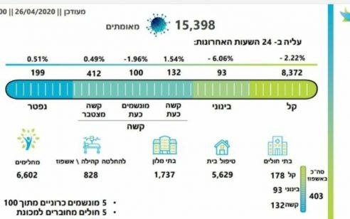 מספר החולים בקורונה עומד על 15,398, מתוכם 100 מונשמים – 6,602 החלימו