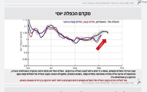 חוקרים מהאוניברסיטה העברית: צפויה עליה מהירה במספר החולים קשה בימים הקרובים